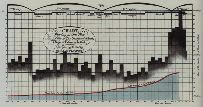 Data Visualization:Chart to compare the Price of the Quarter of Wheat, and Wages of Labour by the Week, from 1565 to 1821