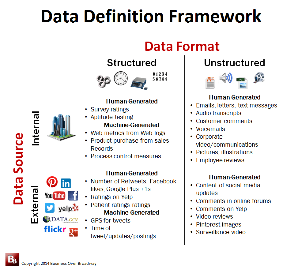Data-Definition-Framework