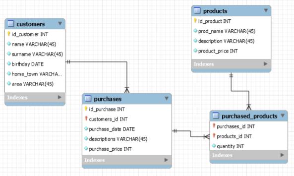 Pivot table based on the data from SQL databases   Flexmonster